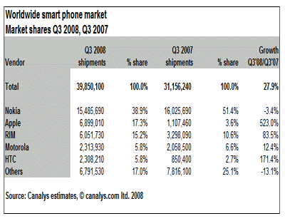 Smartphone sales from Canalys
