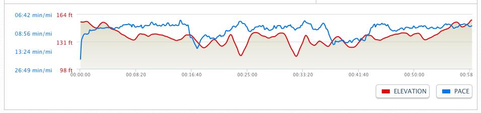 Strength run 3x2 miles