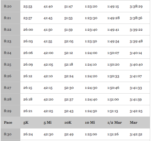 Halfmarathon training Race Strategy or I may be overthinking – Half Marathon Pace Chart