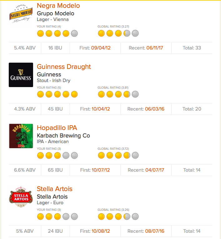 Untappd top beers