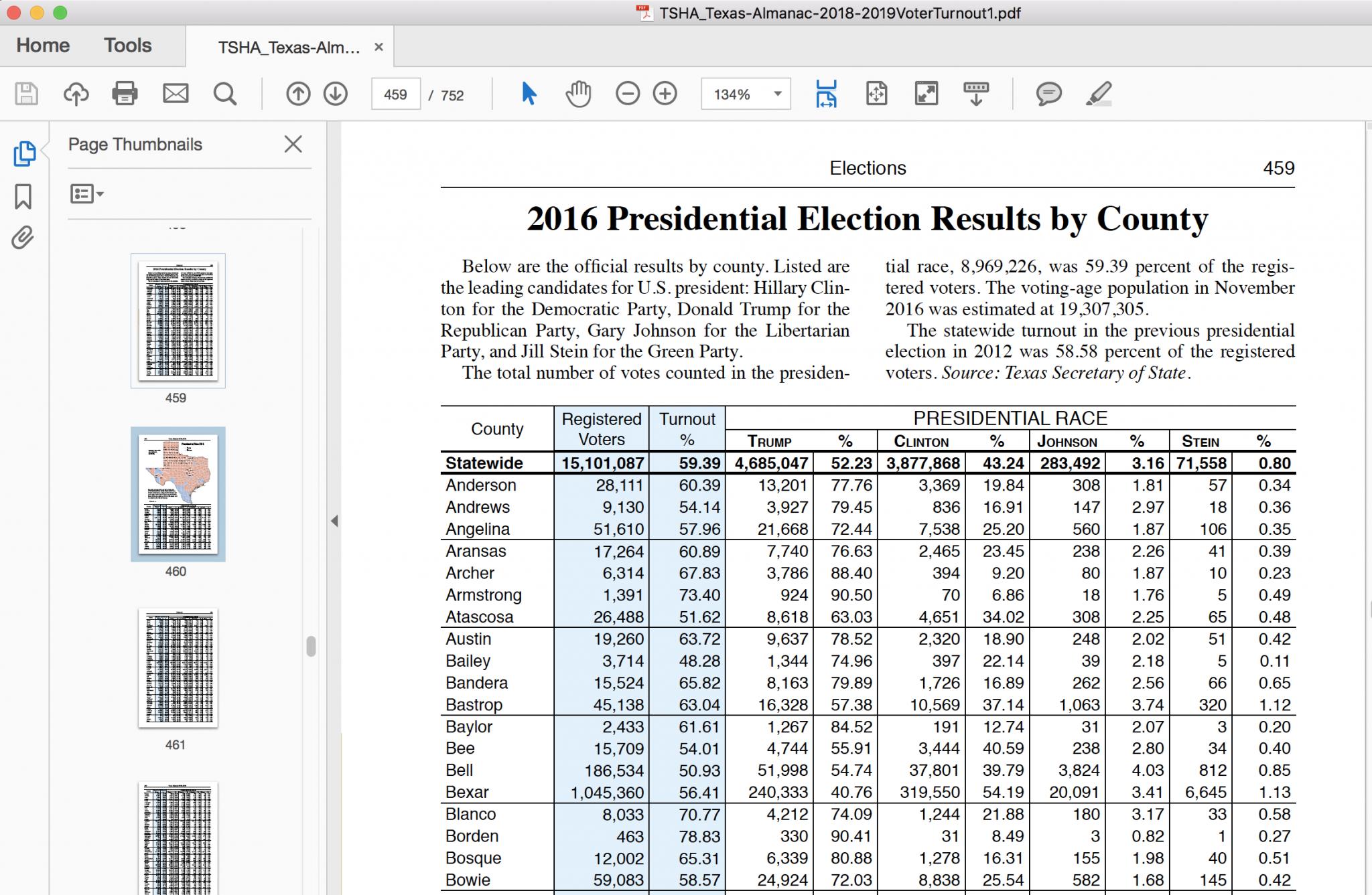 Texas Almanac PDF