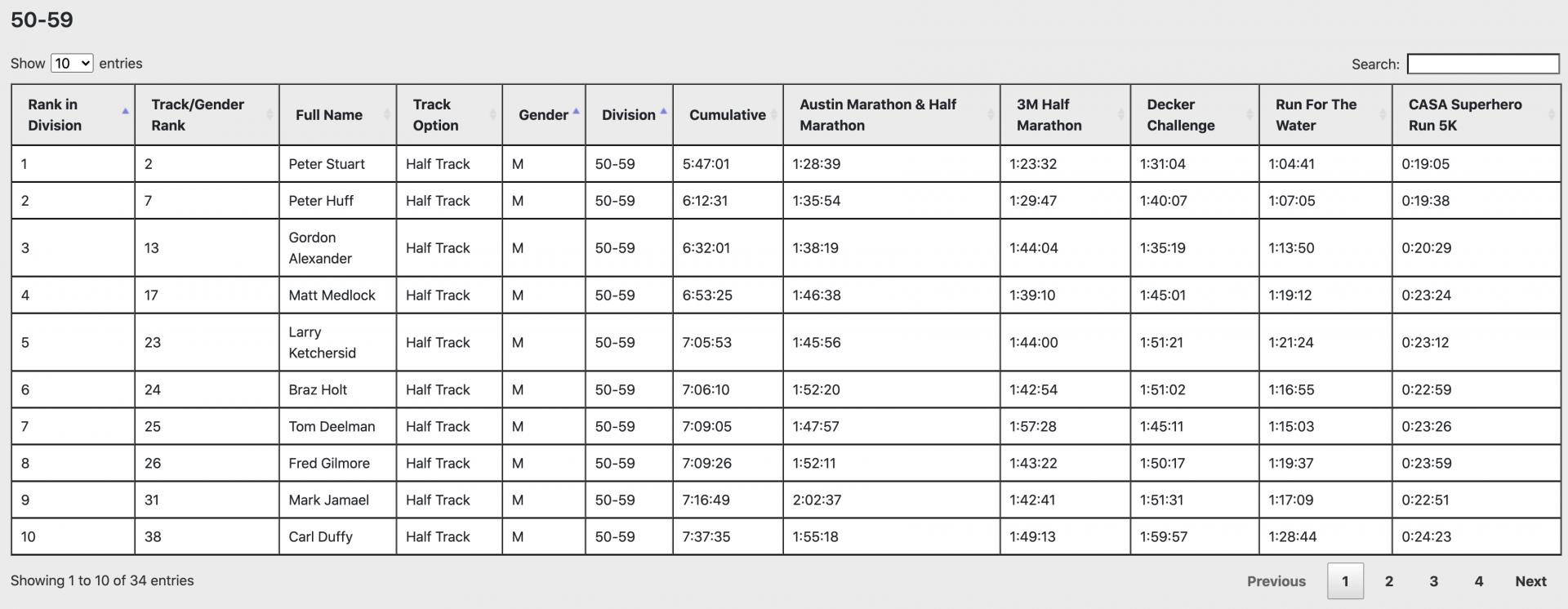 Austin Distance Challenge Half Track results 2019-2020